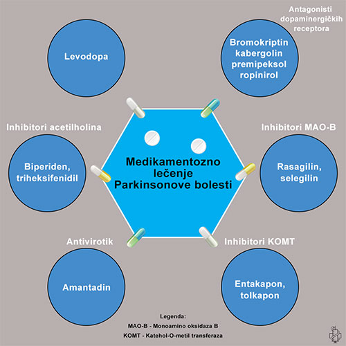 terapija Parkinsonove bolesti, levodopa, bromokriptin, kabergolin, pramipeksol, antivirotici, amantadin, rasagilin, mao-b, entakapon