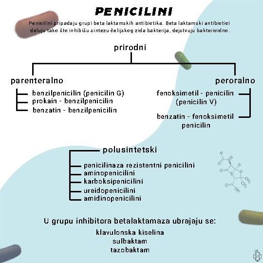 penicilini, penicilin, panklav, antibiotik, antibiotici, ureidopenicilini, polusintetski, prirodni, beta laktami, farmakologija, penicilin g, penicilin v, sulbaktam, tazobaktam